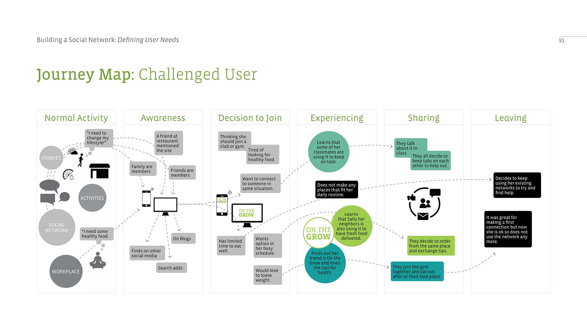 Building A Social Network_91